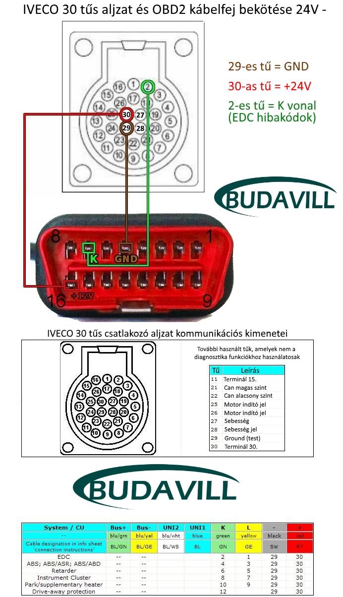 IVECO 30 tűs aljzat és OBD2 kábelfej bekötése