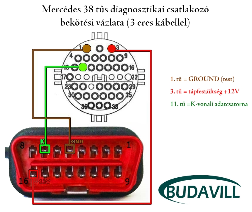 Mercedes Diagnosztikai kábel bekötése