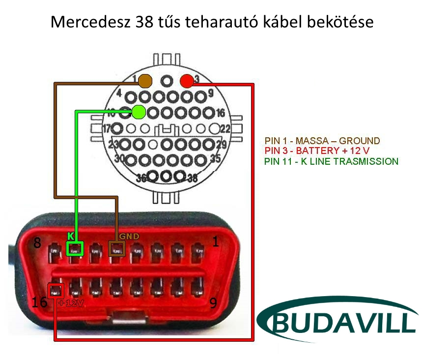 MERCEDES tgk. diagnosztikai kábel