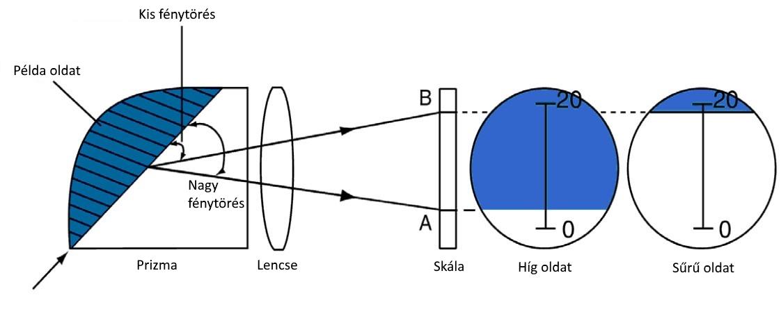 A refraktométerek elvi működése